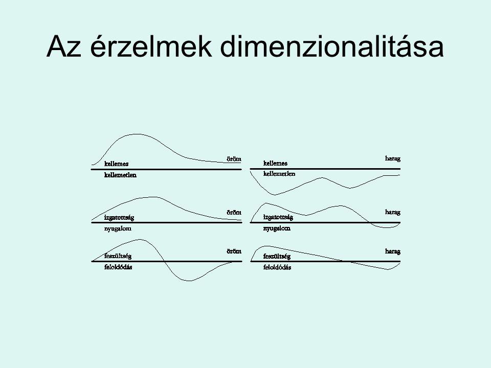 Az érzelmek dimenzionalitása