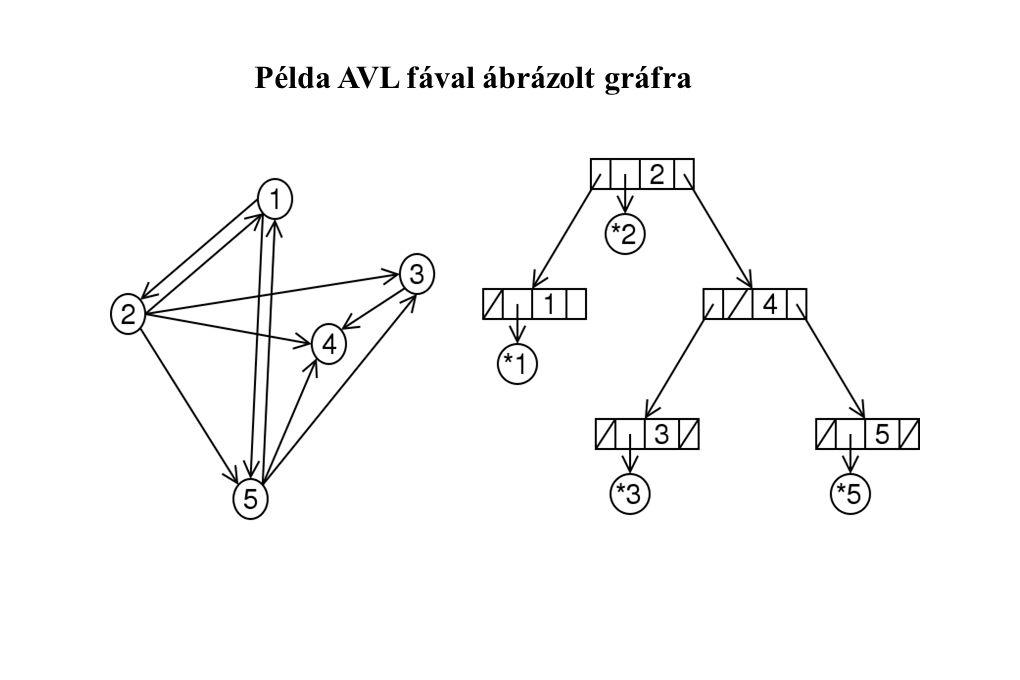 Példa AVL fával ábrázolt gráfra