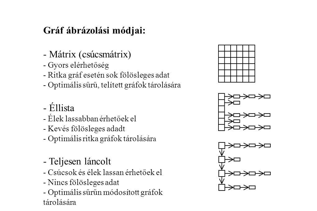 Gráf ábrázolási módjai: - Mátrix (csúcsmátrix)