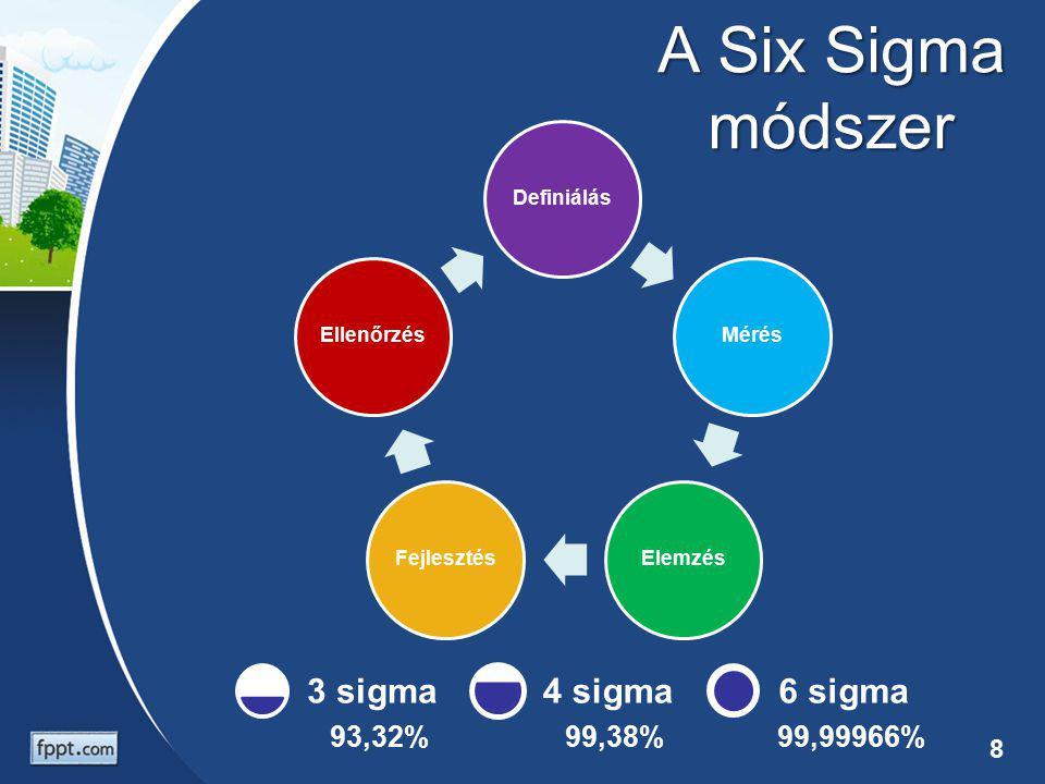 A Six Sigma módszer 3 sigma 4 sigma 6 sigma 93,32% 99,38% 99,99966%