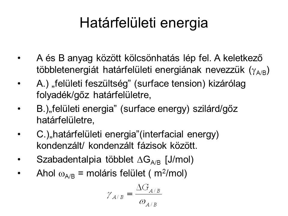 Határfelületi energia