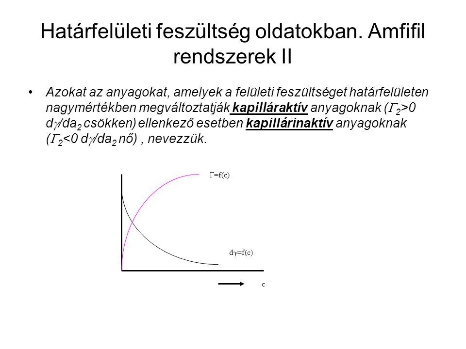 Határfelületi feszültség oldatokban. Amfifil rendszerek II