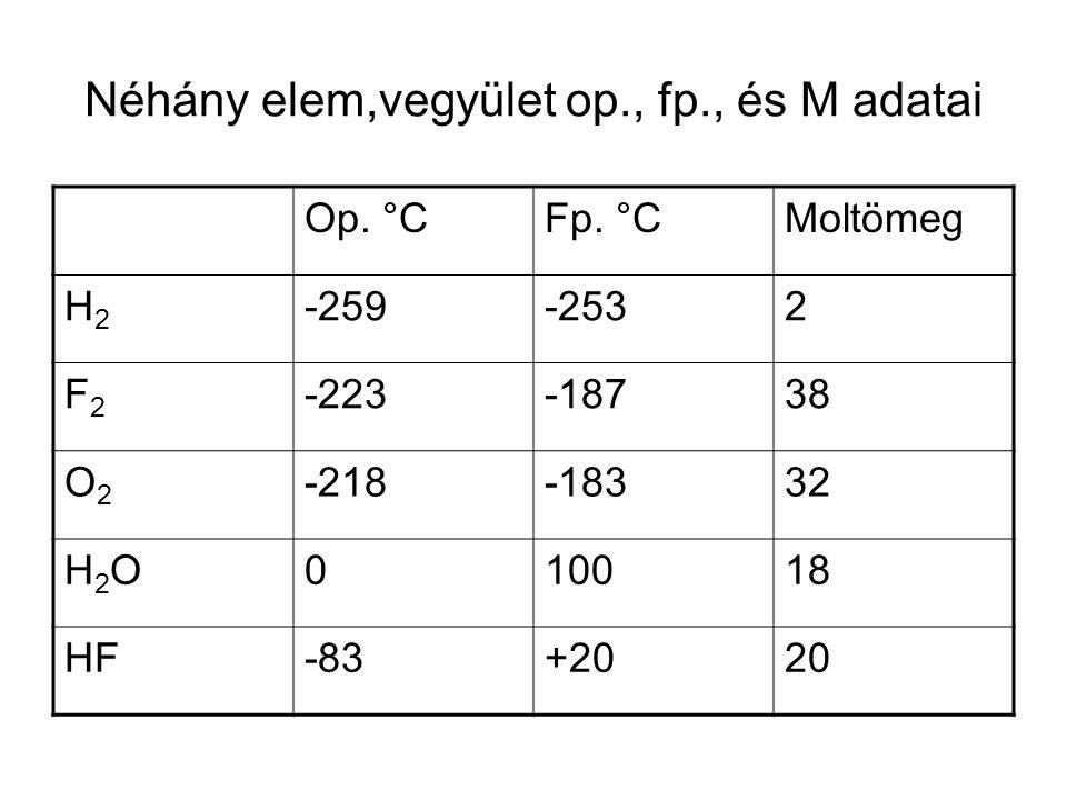 Néhány elem,vegyület op., fp., és M adatai