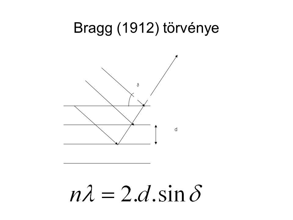 Bragg (1912) törvénye  d