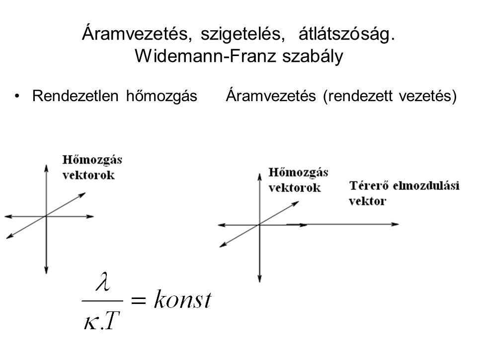 Áramvezetés, szigetelés, átlátszóság. Widemann-Franz szabály