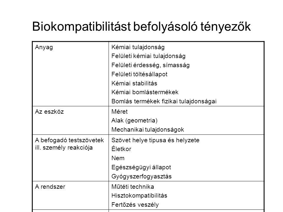 Biokompatibilitást befolyásoló tényezők