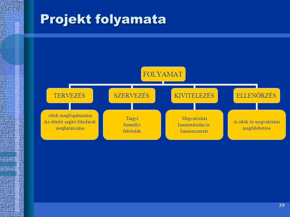 Projekt folyamata