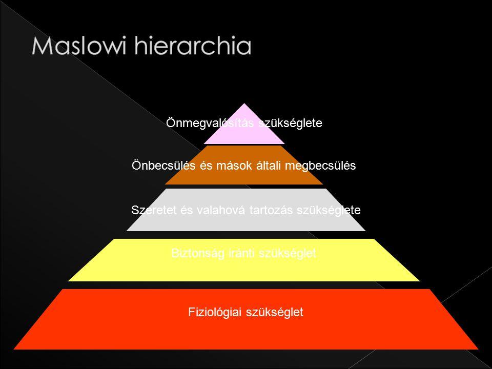 Maslowi hierarchia Önmegvalósítás szükséglete