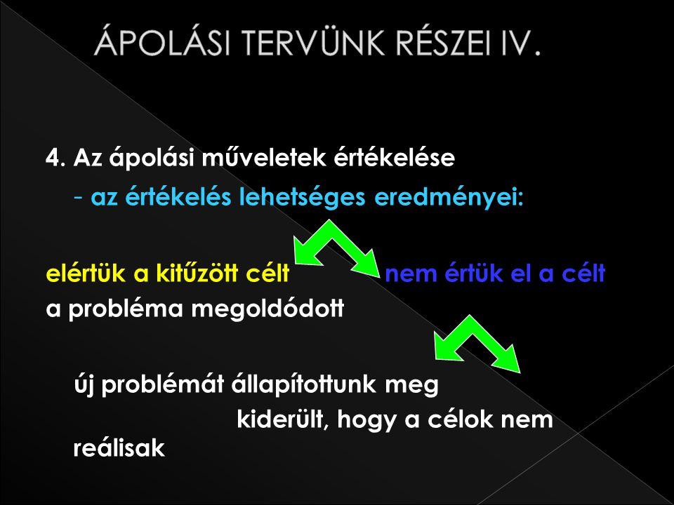 ÁPOLÁSI TERVÜNK RÉSZEI IV.
