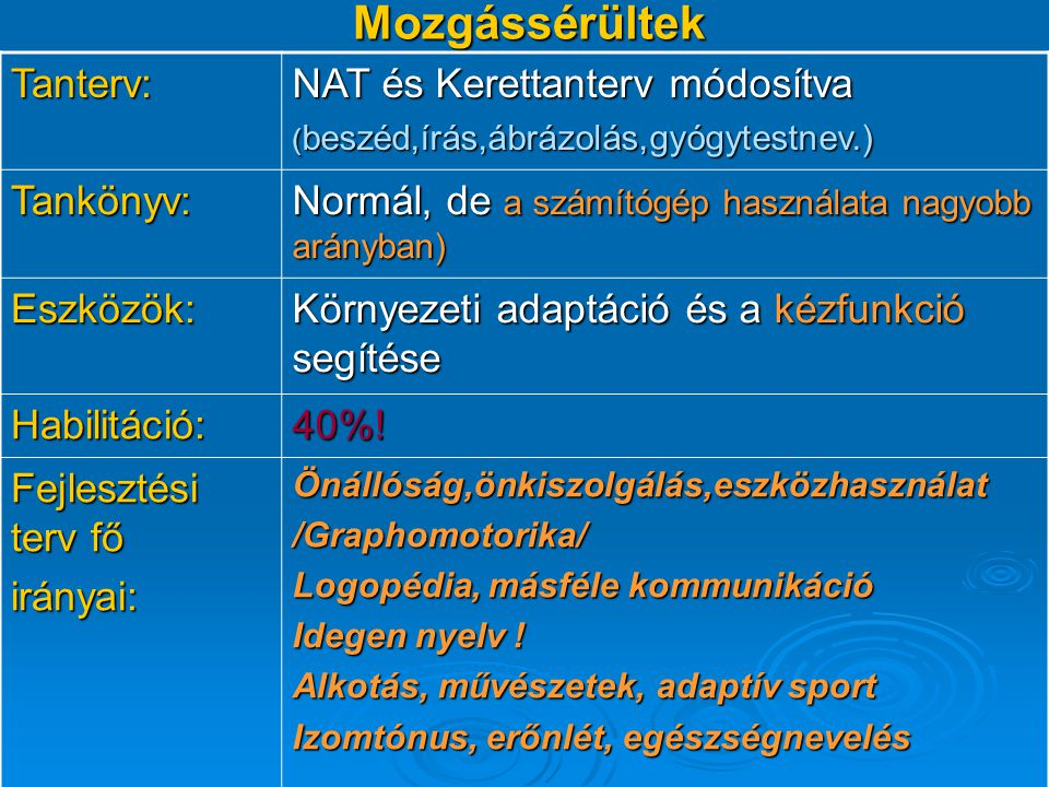 Mozgássérültek Tanterv: NAT és Kerettanterv módosítva Tankönyv: