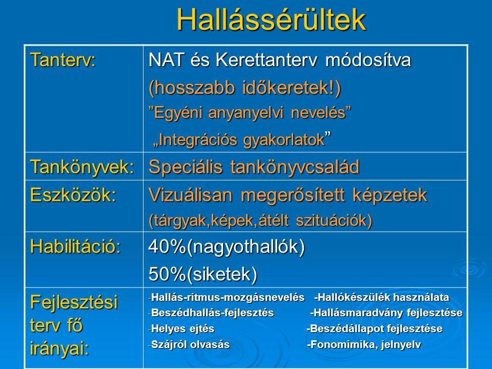 Hallássérültek Tanterv: NAT és Kerettanterv módosítva
