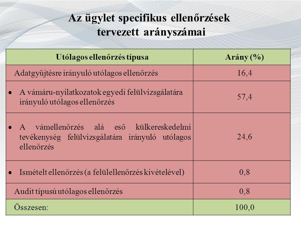 Az ügylet specifikus ellenőrzések tervezett arányszámai