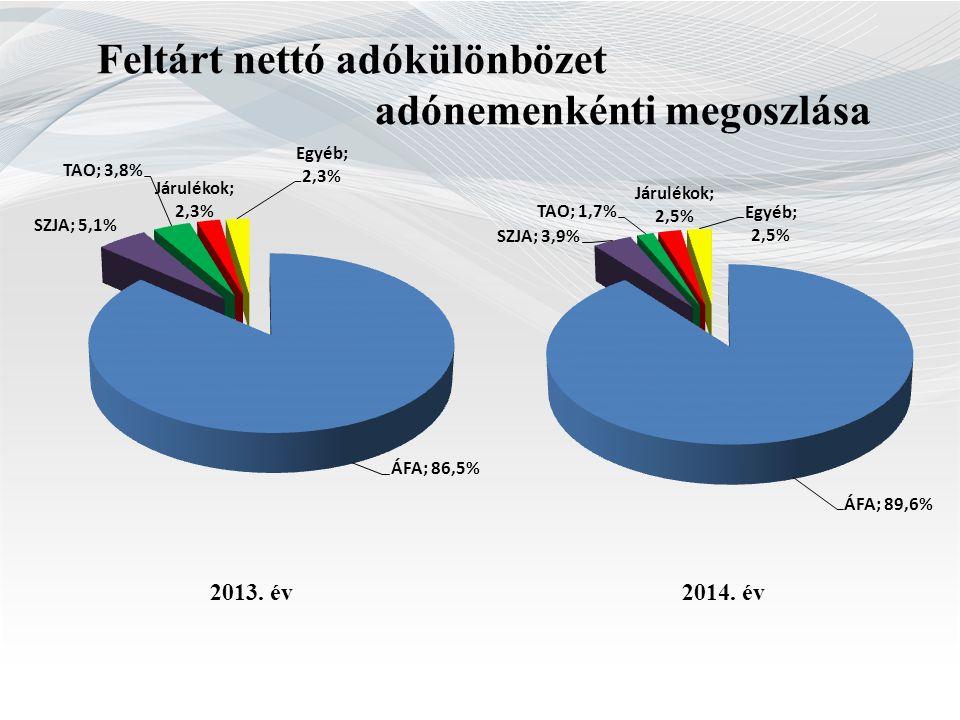 Feltárt nettó adókülönbözet adónemenkénti megoszlása