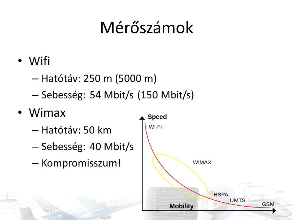 Mérőszámok Wifi Wimax Hatótáv: 250 m (5000 m)