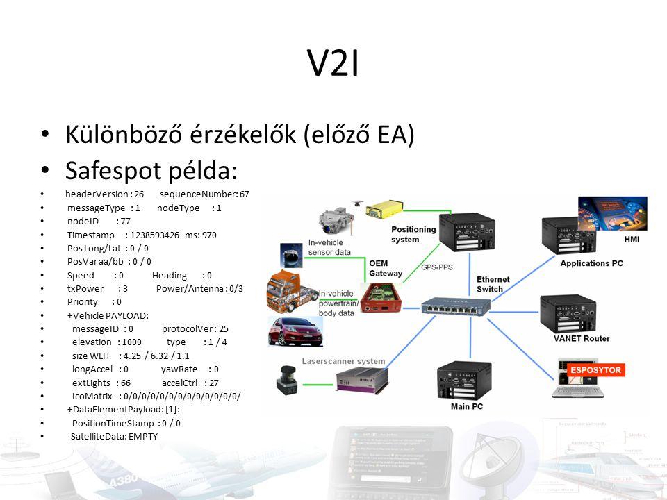 V2I Különböző érzékelők (előző EA) Safespot példa: