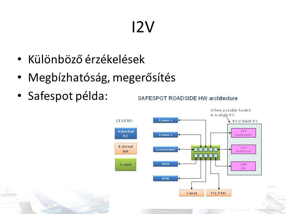 I2V Különböző érzékelések Megbízhatóság, megerősítés Safespot példa: