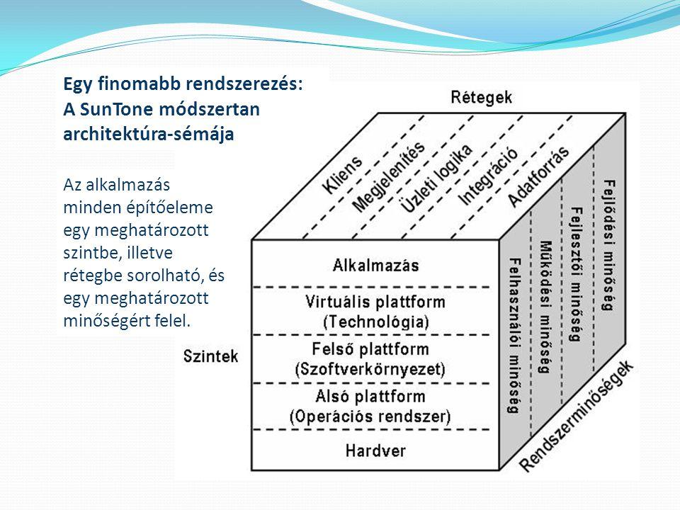 Egy finomabb rendszerezés: A SunTone módszertan architektúra-sémája