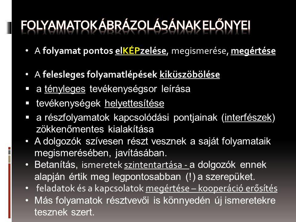 FOLYAMATOK ÁBRÁZOLÁSÁNAK ELŐNYEI