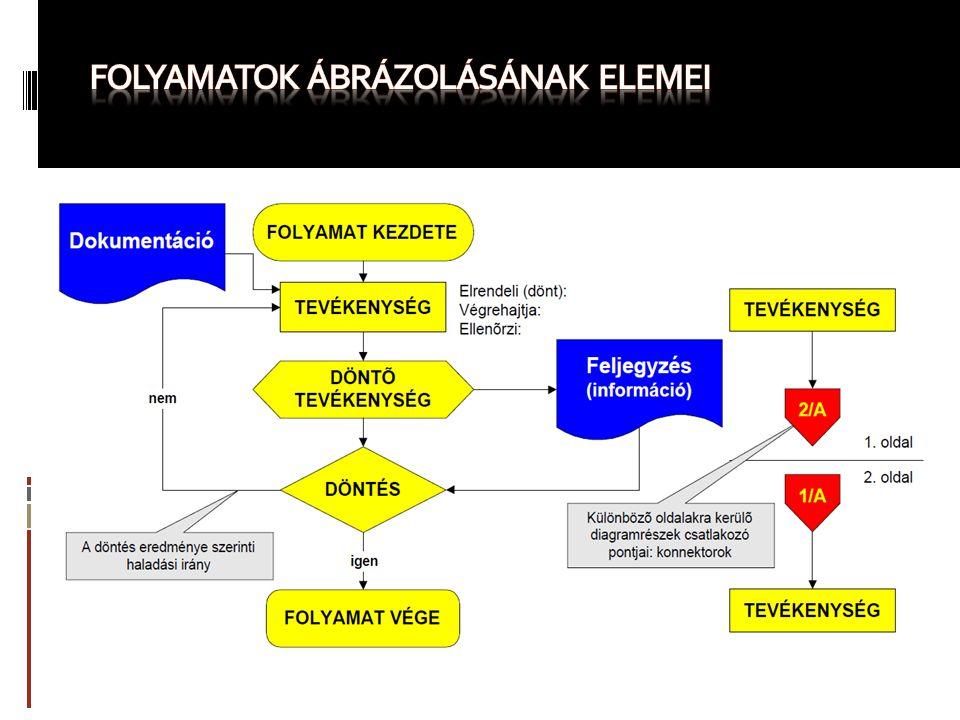 folyamatok ÁBRÁZOLÁSÁNAK ELEMEI