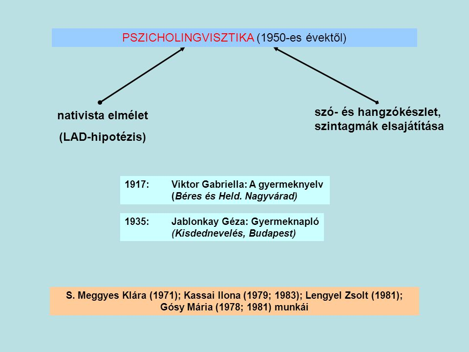 PSZICHOLINGVISZTIKA (1950-es évektől)