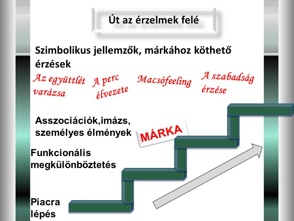 Szimbolikus jellemzők, márkához köthető érzések