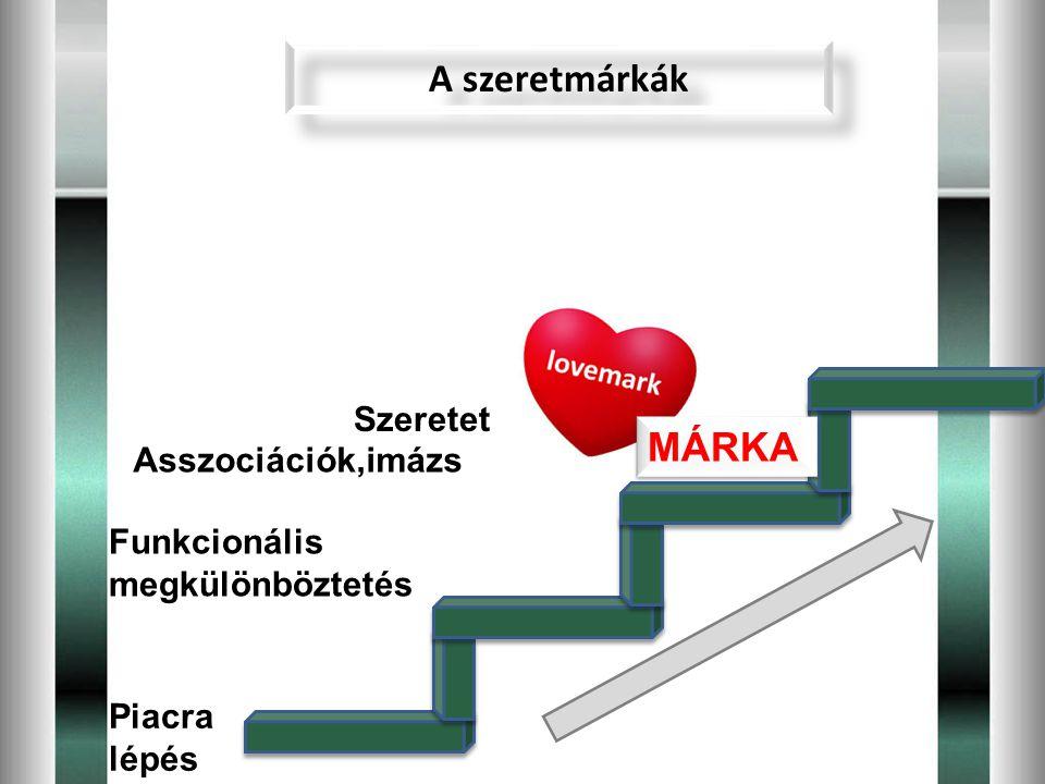 A szeretmárkák MÁRKA Szeretet Asszociációk,imázs