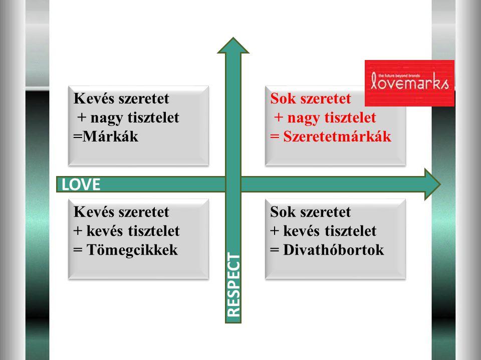 LOVE RESPECT Kevés szeretet + nagy tisztelet =Márkák Sok szeretet