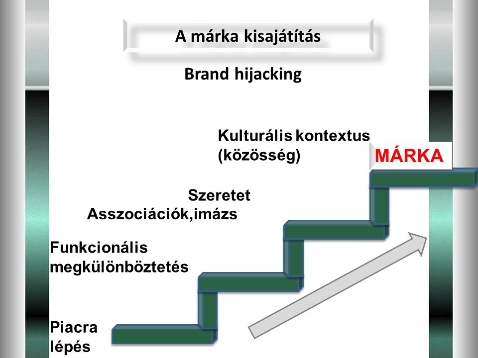 A márka kisajátítás Brand hijacking MÁRKA