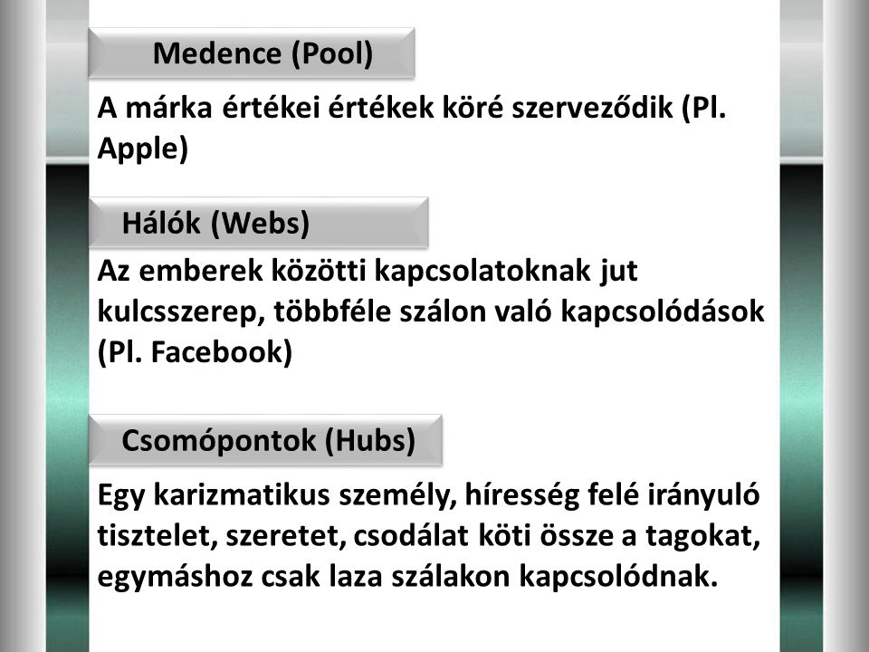 Medence (Pool) A márka értékei értékek köré szerveződik (Pl. Apple) Hálók (Webs)