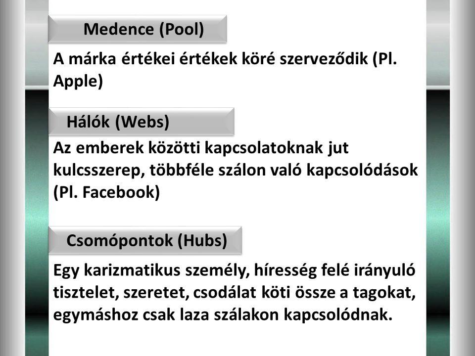 Medence (Pool) A márka értékei értékek köré szerveződik (Pl. Apple) Hálók (Webs)