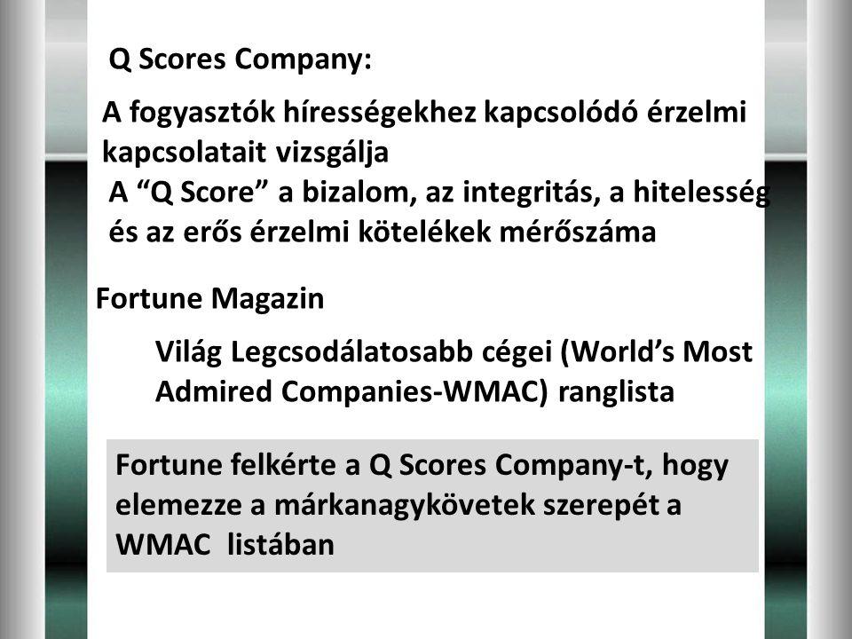 Q Scores Company: A fogyasztók hírességekhez kapcsolódó érzelmi kapcsolatait vizsgálja.