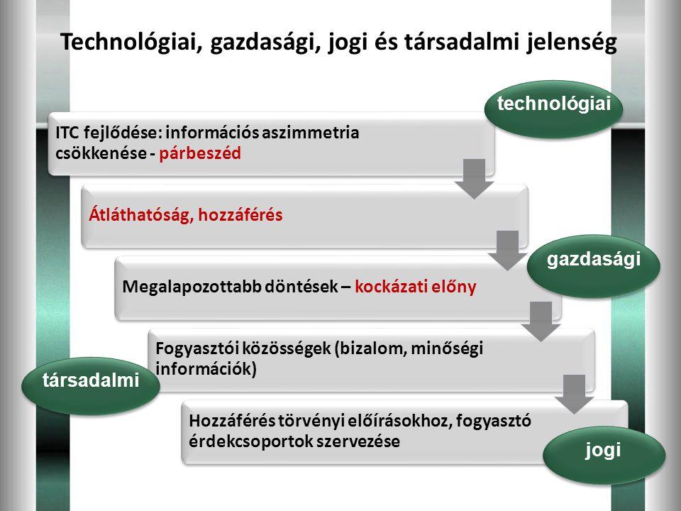 Technológiai, gazdasági, jogi és társadalmi jelenség
