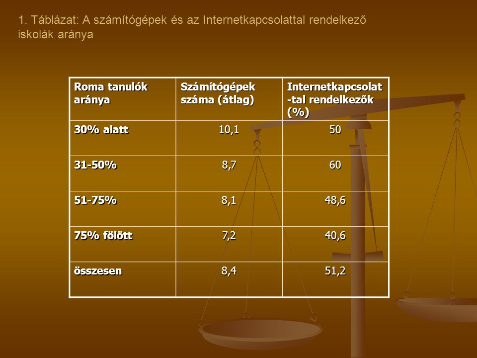 1. Táblázat: A számítógépek és az Internetkapcsolattal rendelkező iskolák aránya