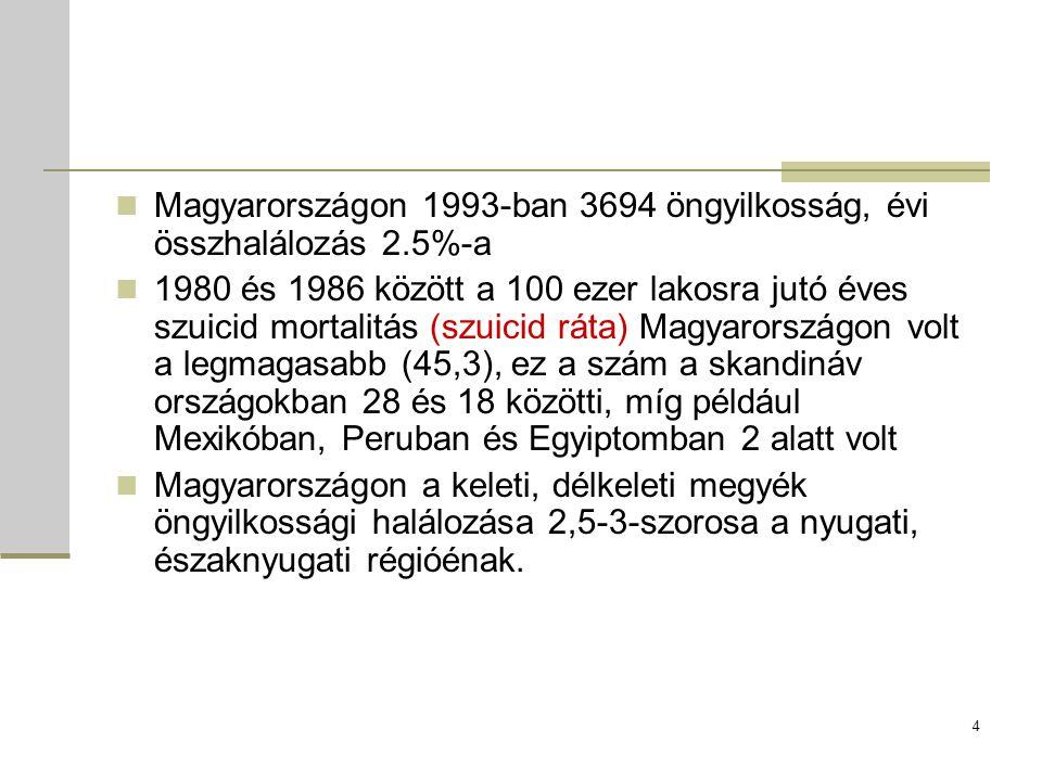 Magyarországon 1993-ban 3694 öngyilkosság, évi összhalálozás 2.5%-a