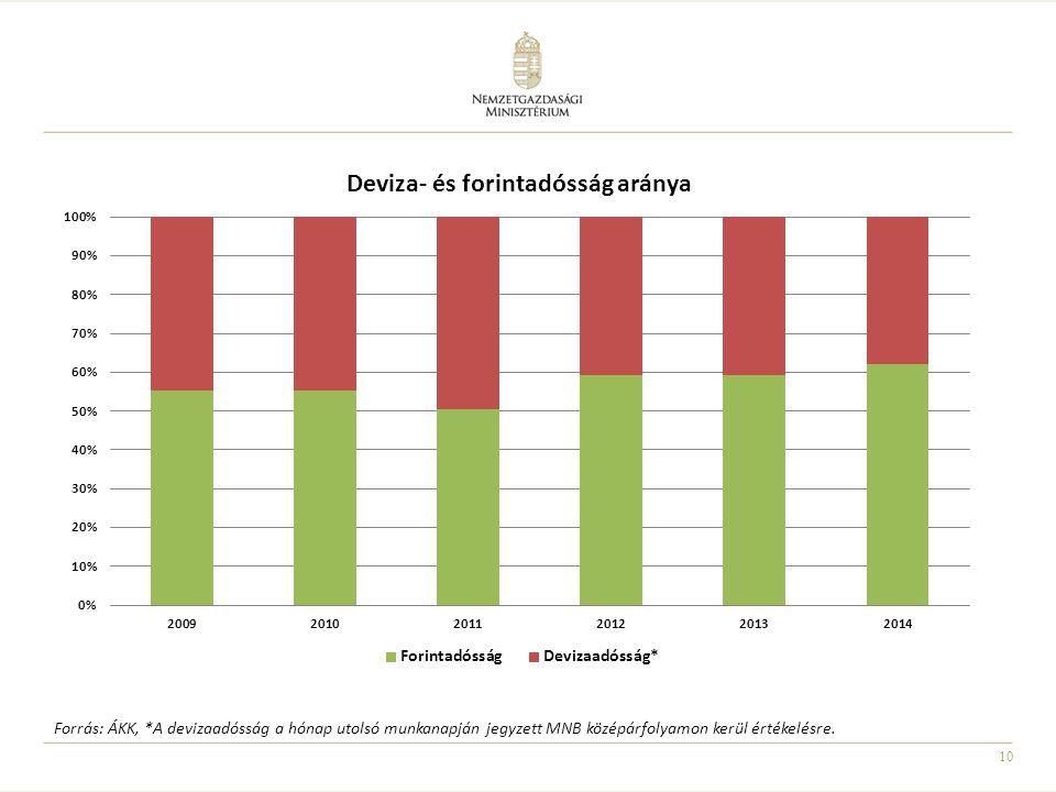 A kormány adósságkezelésének kiemelt célja az államadósságon belül a devizaarány csökkentése, a lejáró devizakötvények forintalapú forrásokból történő törlesztése. A 2010-es devizaarányhoz viszonyítva 2014-ben 1182, míg 2015 január közepén 1349 milliárd forinttal lett volna magasabb az államadósság értéke a forint árfolyamának gyengülése miatt, tehát alig egy hónap alatt közel 170 milliárd veszteség érte volna a költségvetést. Ekkora adósság kamatán pedig további 7 milliárd vesztesége realizálódott volna a magyar államnak. Az önkormányzatoktól az állam által az elmúlt években átvállalt svájci frank alapú hiteleket döntő részét az Államadósság Kezelő Központ előtörlesztette, így ezek sem okoznak növekedést az államadósság szintjében. E lépéssel 85 milliárd forint negatív árfolyamhatást és 1,2 milliárd forint kamatteher növekedést sikerült elkerülni
