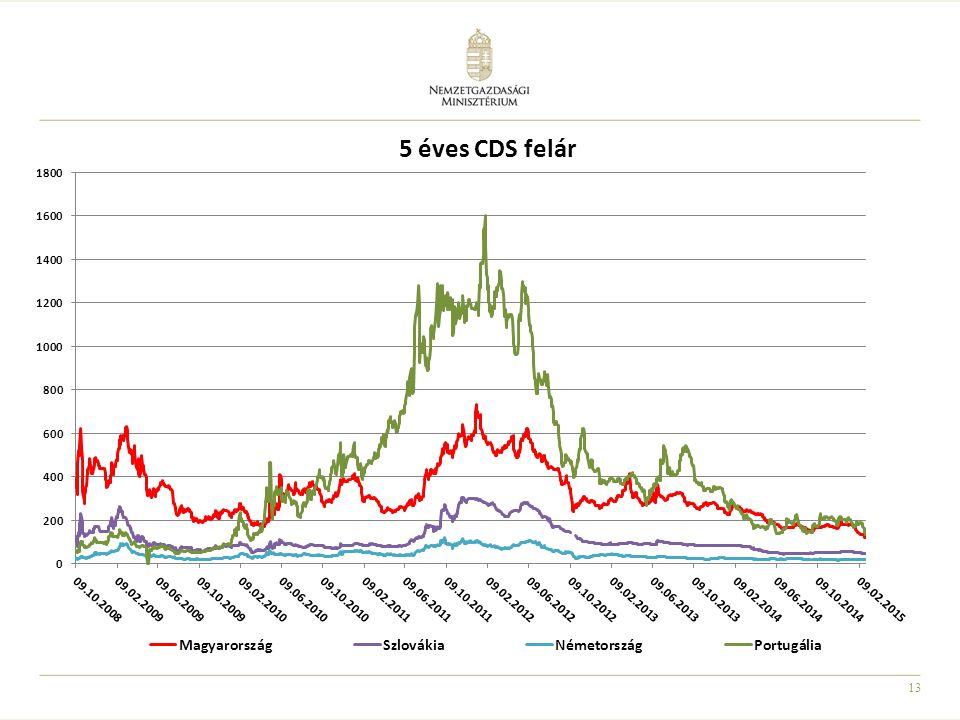 5 éves CDS felár Adatok 2015.02.26-ig