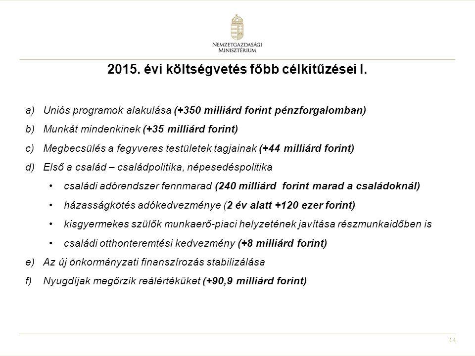 2015. évi költségvetés főbb célkitűzései I.