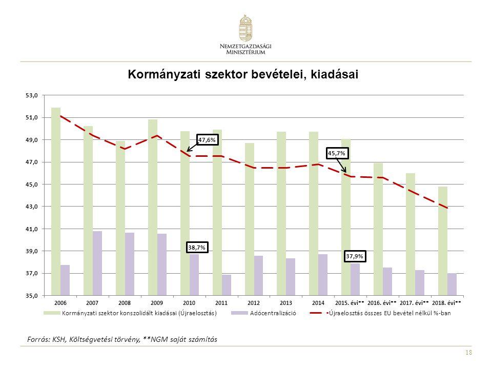 Kormányzati szektor bevételei, kiadásai