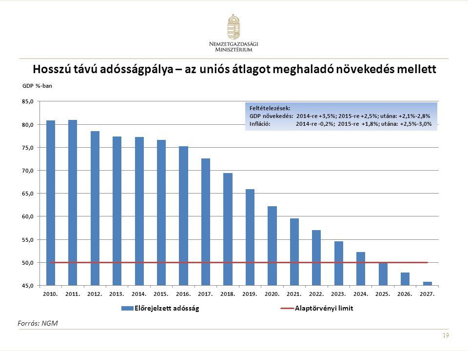 Hosszú távú adósságpálya – az uniós átlagot meghaladó növekedés mellett