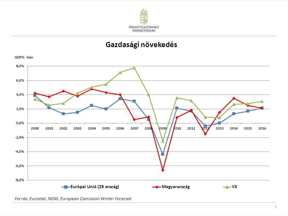 Gazdasági növekedés Magyarország esetében a GDP növekedési üteme 2014 (3,5%) a legújabb februári makro adatok alapján.