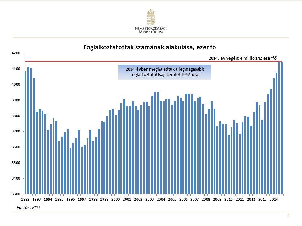 A 15–74 éves népesség gazdasági aktivitása