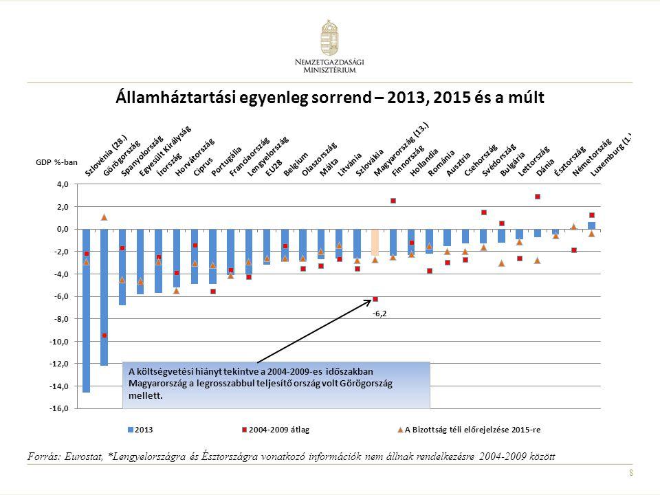 Államháztartási egyenleg sorrend – 2013, 2015 és a múlt