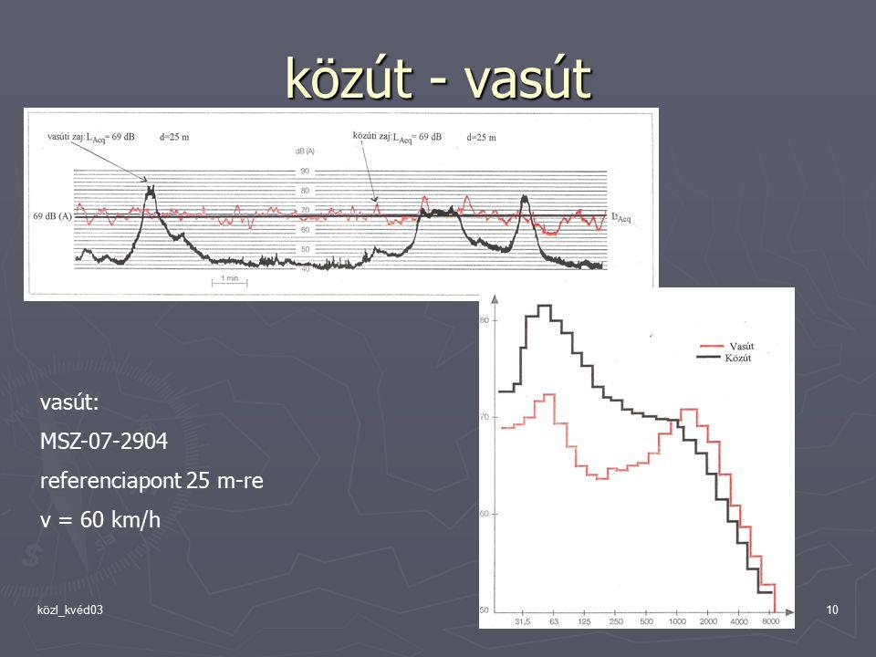 közút - vasút vasút: MSZ-07-2904 referenciapont 25 m-re v = 60 km/h