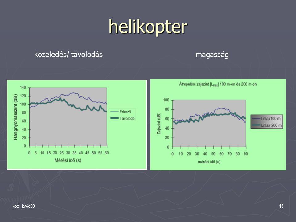 helikopter közeledés/ távolodás magasság közl_kvéd03