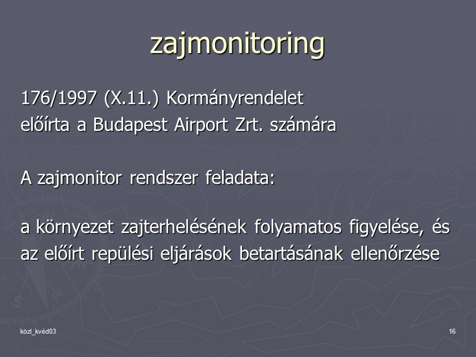zajmonitoring 176/1997 (X.11.) Kormányrendelet