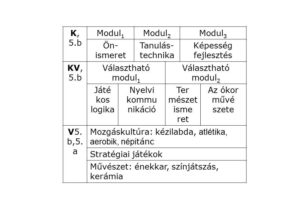 K, 5.b Modul1. Modul2. Modul3. Ön- ismeret. Tanulás- technika. Képesség. fejlesztés. KV,5.b.
