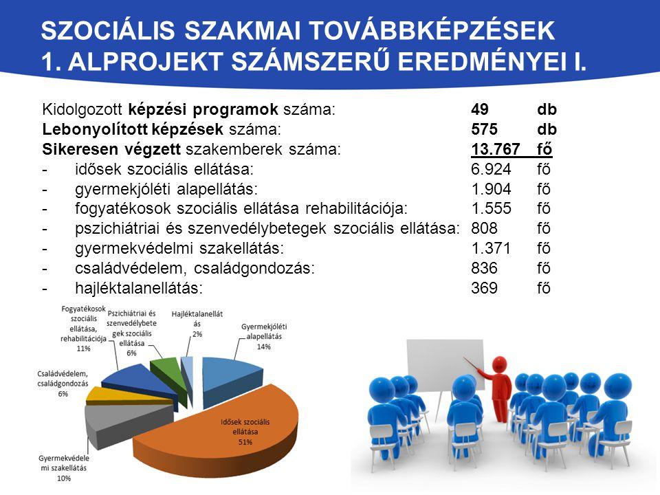 Szociális szakmai továbbképzések 1. alprojekt számszerű eredményei I.