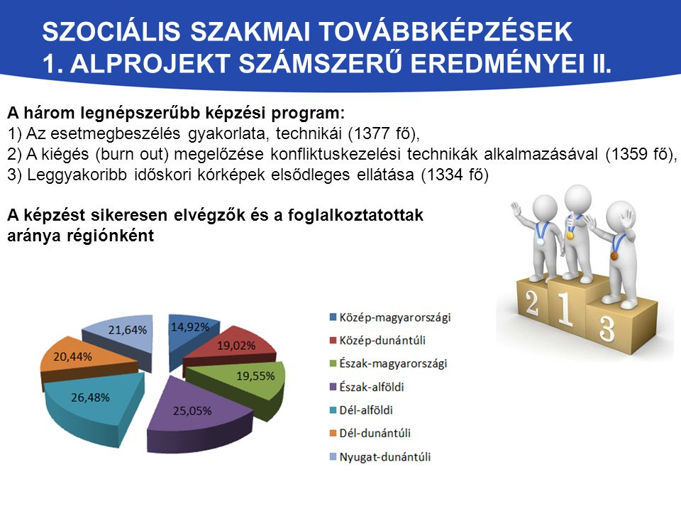 Szociális szakmai továbbképzések 1. alprojekt számszerű eredményei II.