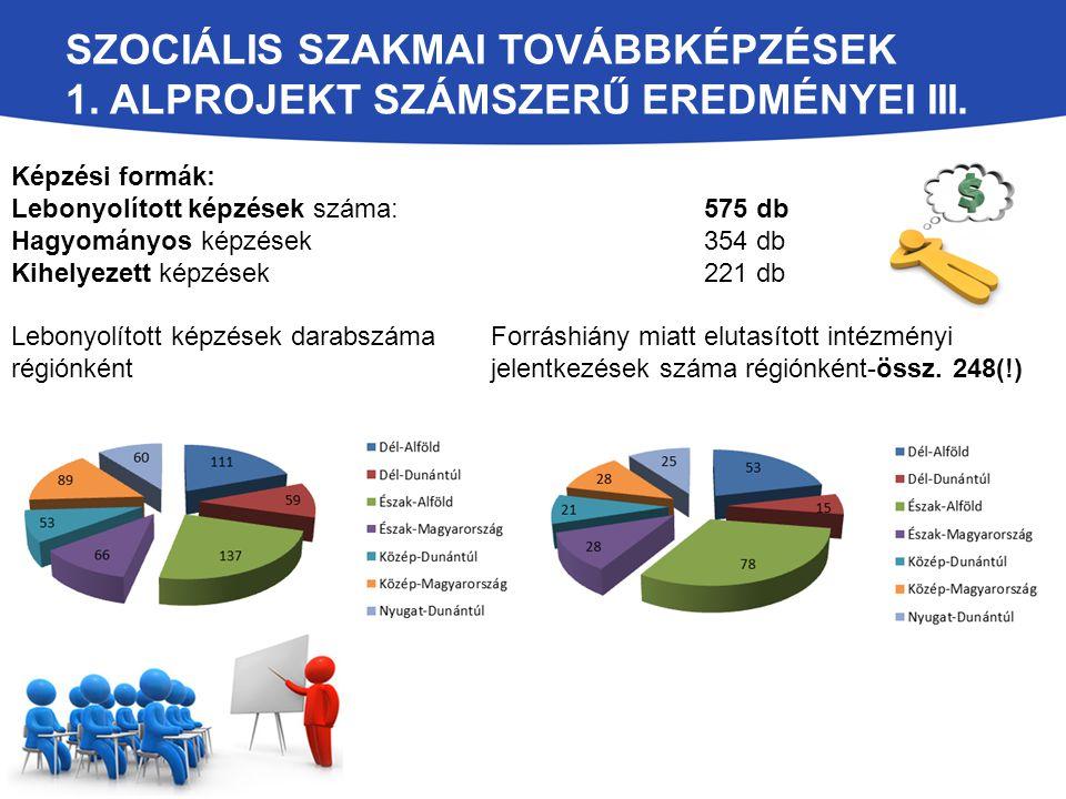Szociális szakmai továbbképzések 1. alprojekt számszerű eredményei III.