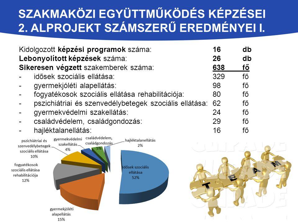 Szakmaközi együttműködés képzései 2. alprojekt számszerű eredményei I.
